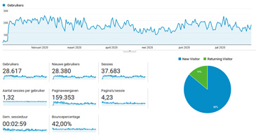 Analytics Wordpress
