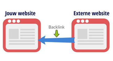 Backlinks wat is dat