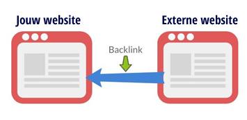 Backlinks Webtail