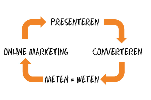Online Marketing met websites voor restaurants
