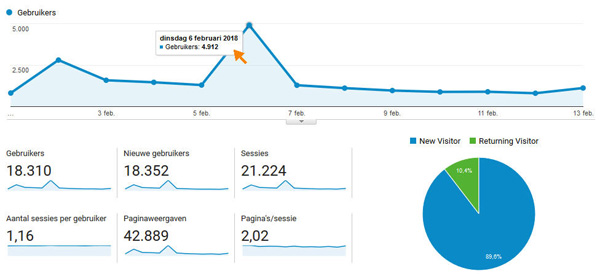 Wordpress Analytics by Webtail
